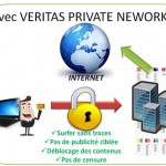 veritas network