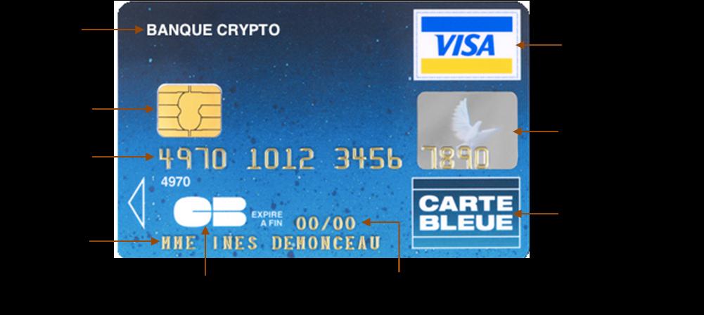 Quand est apparue la carte bancaire ?