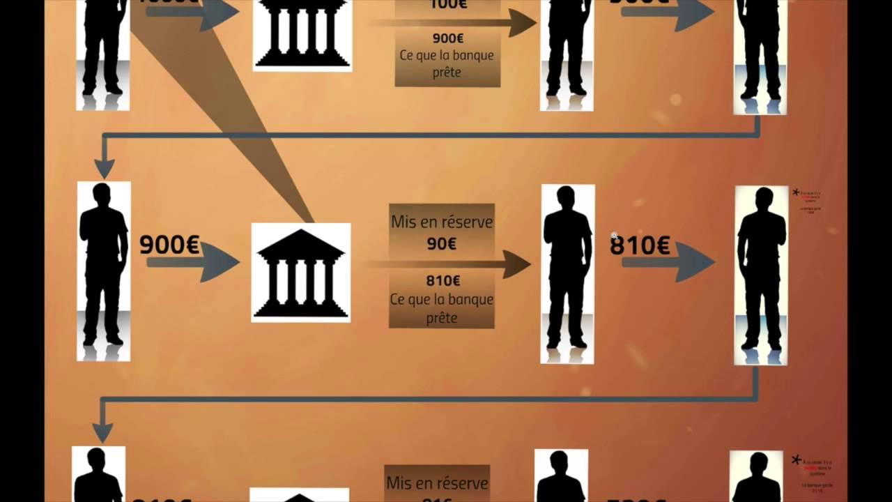 Qu'est-ce que la réserve fractionnaire?